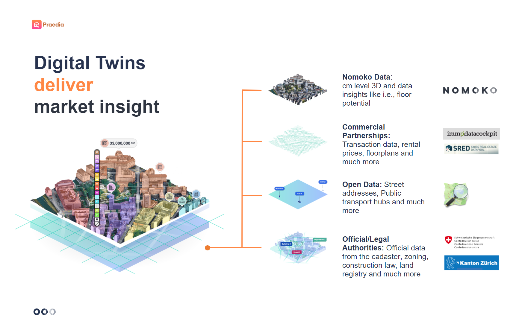 Digital Twins deliver market insights article visual Nomoko