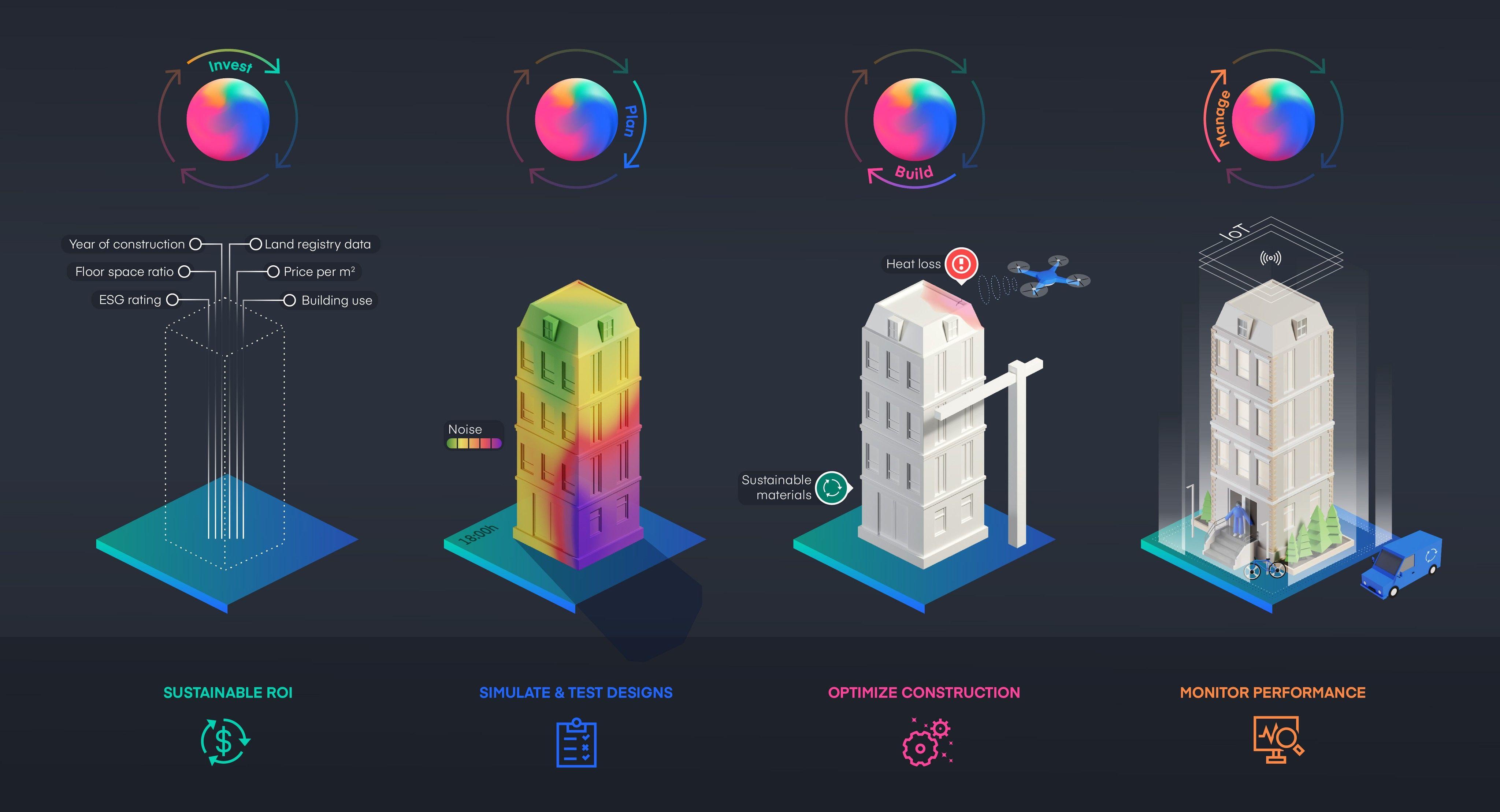 Infografik_Digital Twins verbessern die Nachhaltigkeit von Immobilien über den gesamten Lebenszyklus_Nomoko
