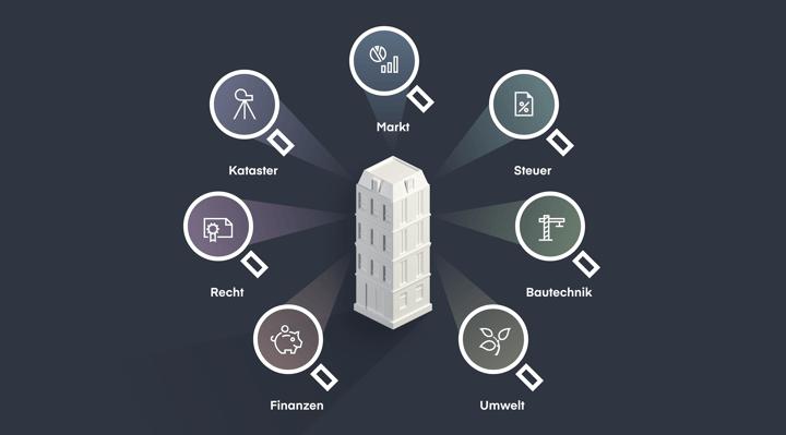 Die Due-Diligence-Prüfung von Immobilien umfasst steuerliche, technische, ökologische, finanzielle, rechtliche, kataster- und marktbezogene Prüfungen.